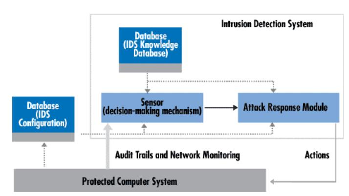 Write my research paper on intrusion detection system